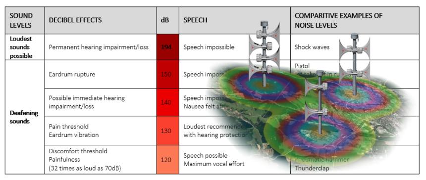 Cómo hacer una apreciación del ruido de fondo y elaborar el proyecto acústico más adecuado