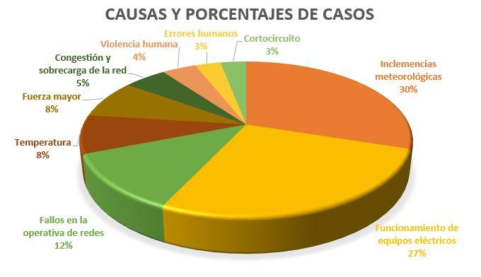 CAUSAS Y PORCENTAJES DE CASOS