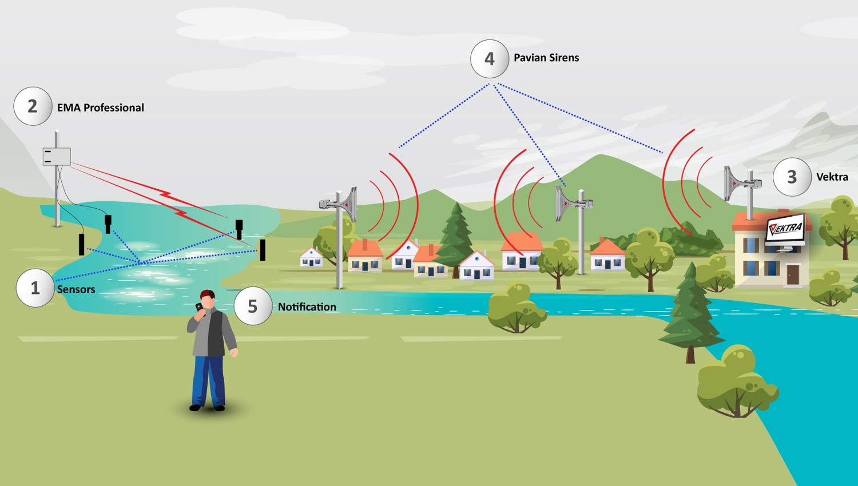 Gran éxito del webinario sobre sistemas de alerta temprana en caso de inundaciones