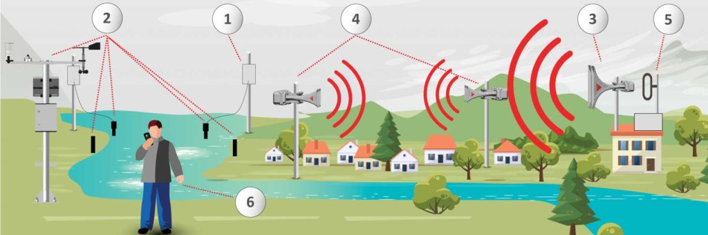 sistemas de alerta municipal