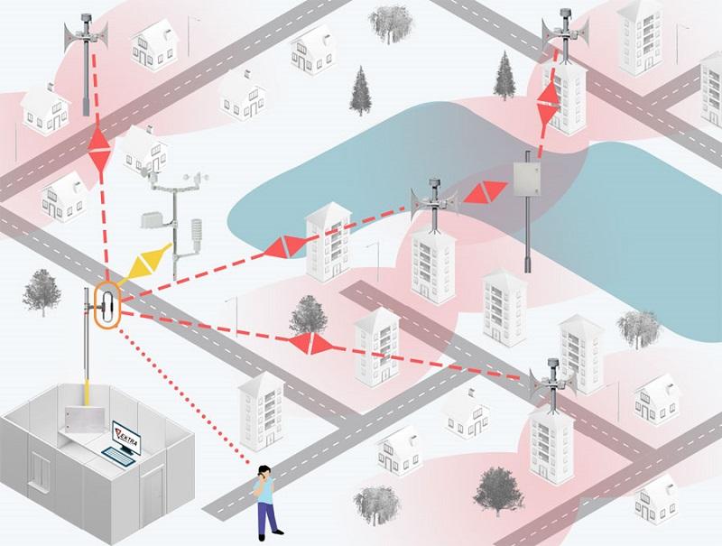 sistema de alerta de la ciudad